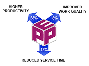higher productivity improved work quality reduced service time